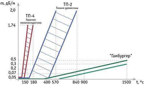 Зависимости удельной оптической плотности от времени для различных видов тестовых пожаров