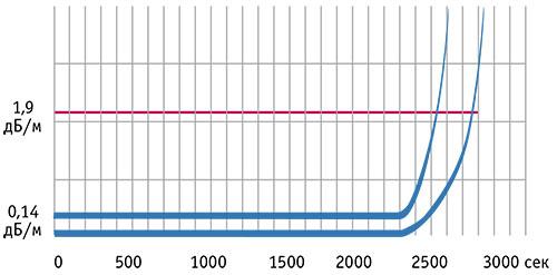 Зависимость удельной оптической плотности от времени для тления пенополиуретана