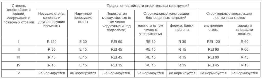 Проблематика классифицирования строительных конструкций к несущим элементам для определения требований по огнестойкости
