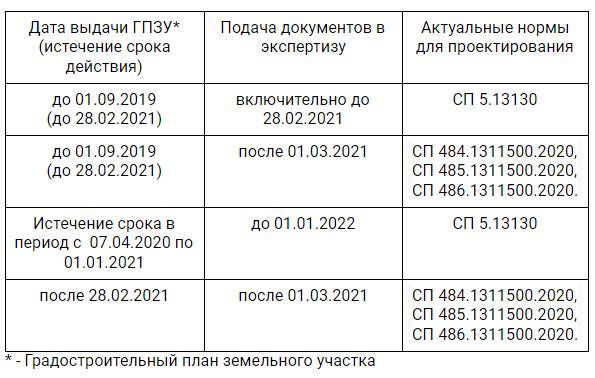 Разъяснения Главгосэкспертизы о сроках сдачи проектной документации по новым СП взамен СП 5.13130.2009