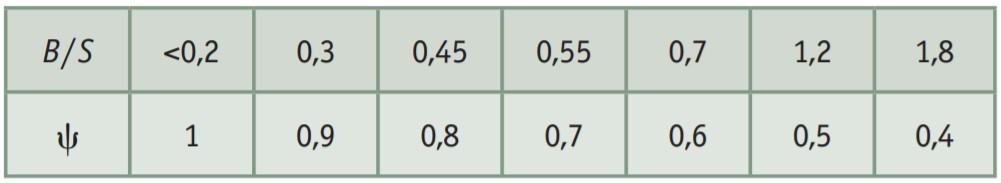 Особенности акустического расчета на промышленных предприятиях